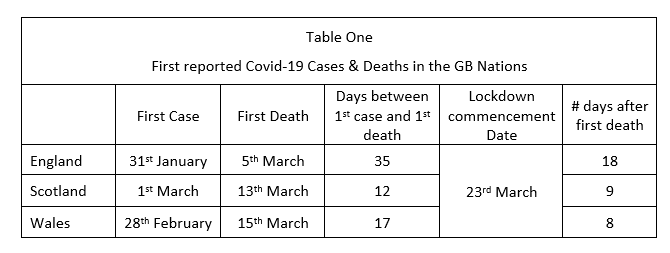 Covid 19 Excess Deaths A Comparison Between Scotland And England Wales Centre On Constitutional Change